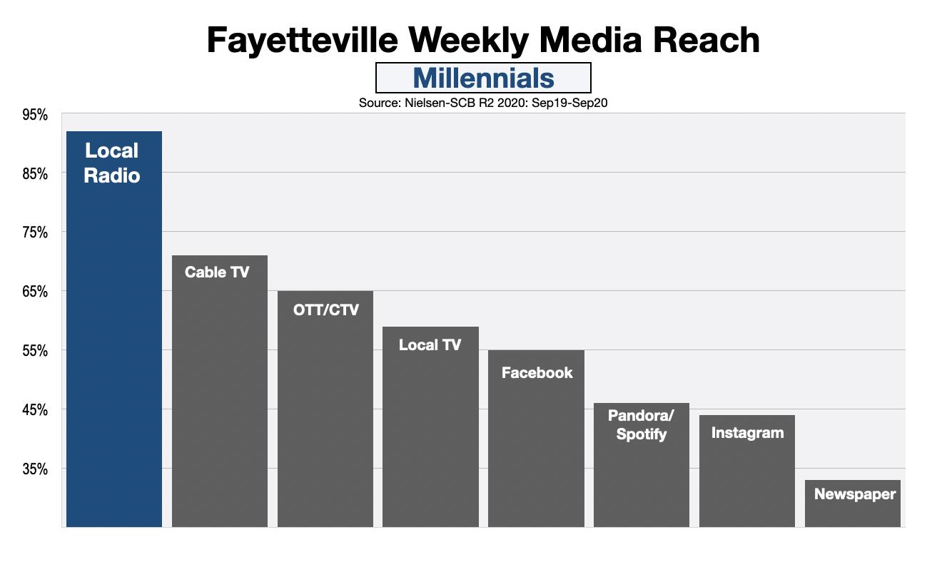 Advertising In Fayetteville NC Millennial Reach (Dec20)