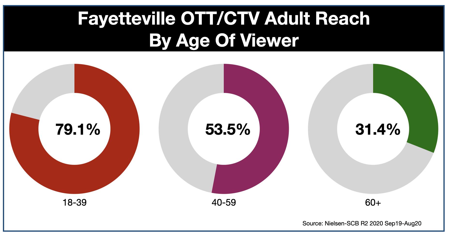 Advertising In Fayetteville OTT & CTV-Age