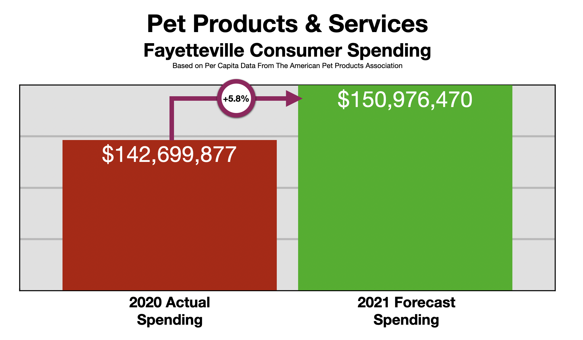 Advertising In Fayetteville Pet Owners 2021