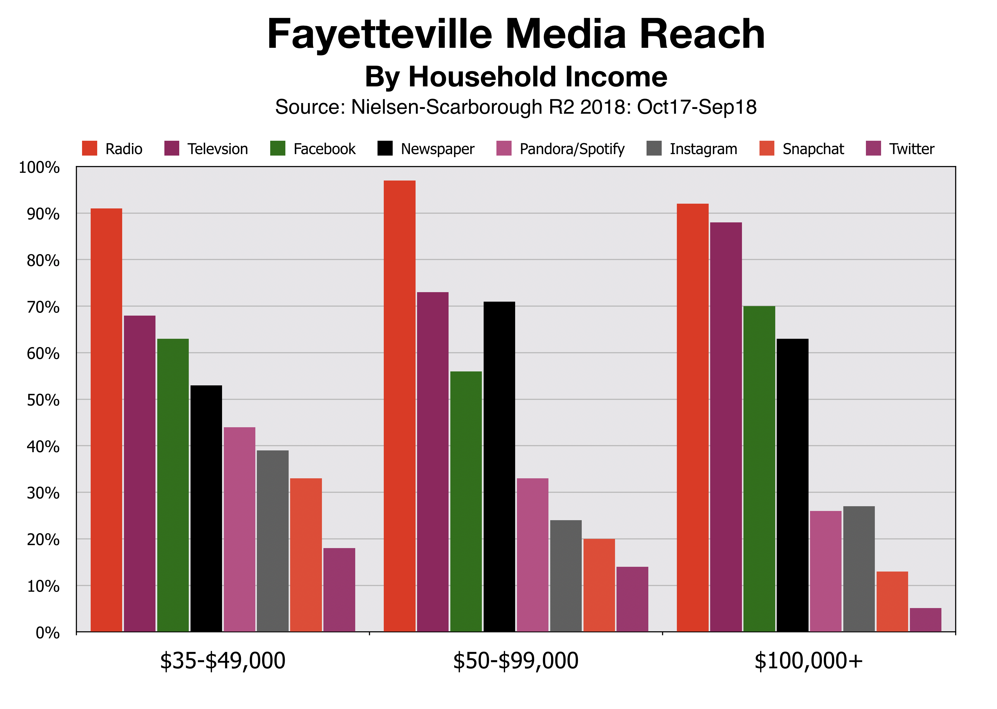 Advertising In Fayetteville Reach By Household Income