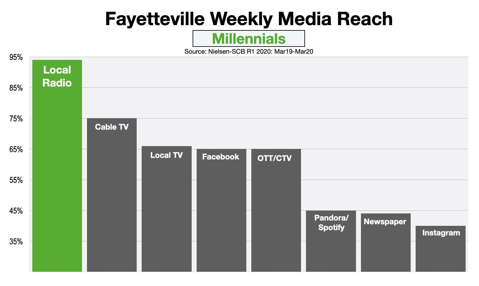 Advertising In Fayetteville Reaching Millennials 2020
