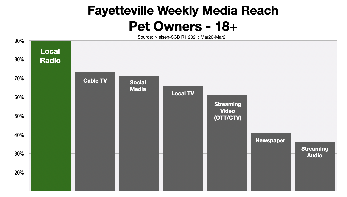 Advertising In Fayetteville Reaching Pet Owners 2021 Green