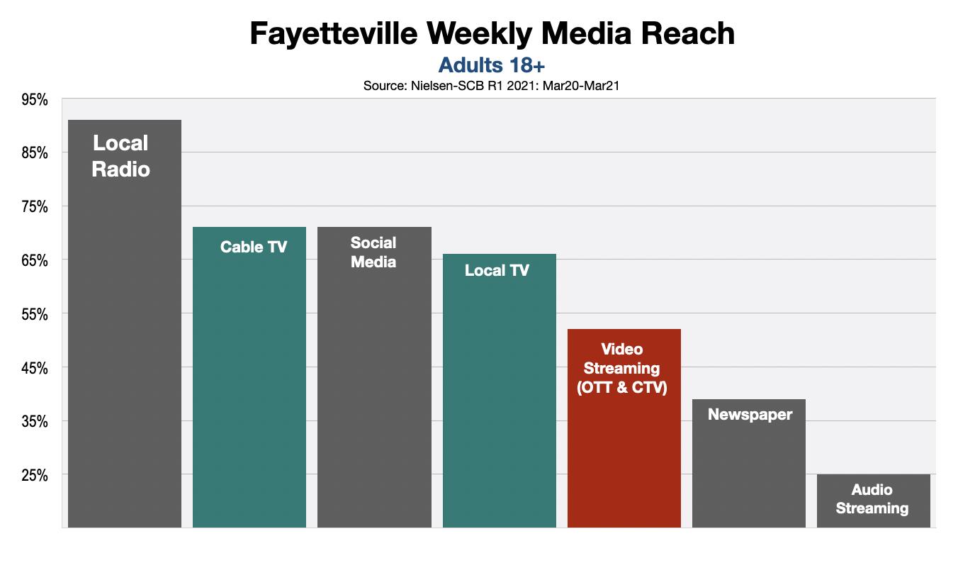 Advertising In Faytteville Streaming Video vs. Linear TV