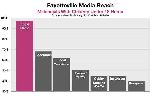 Advertising On Fayetteville Millennials