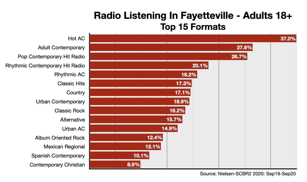 Advertising On Fayetteville Radio Formats-Adults