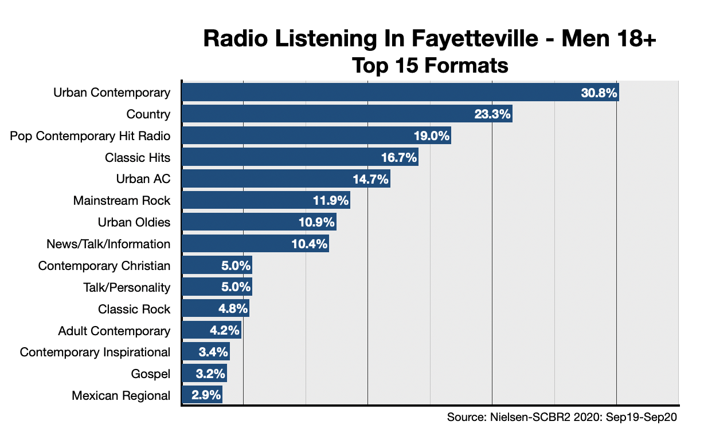 Advertising On Fayetteville Radio Formats-Men