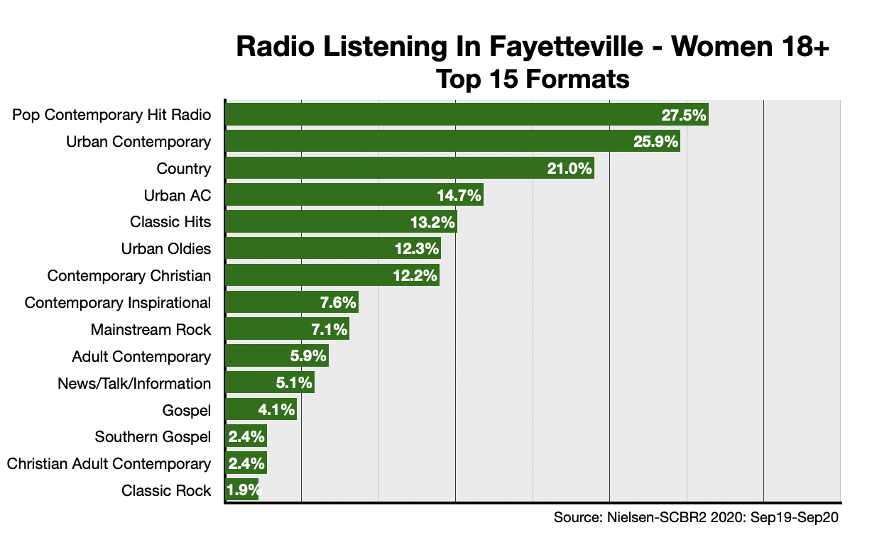 Advertising On Fayetteville Radio Formats-Women