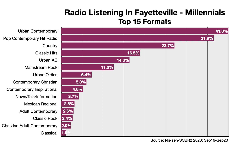 Advertising On Fayetteville Radio Millennials