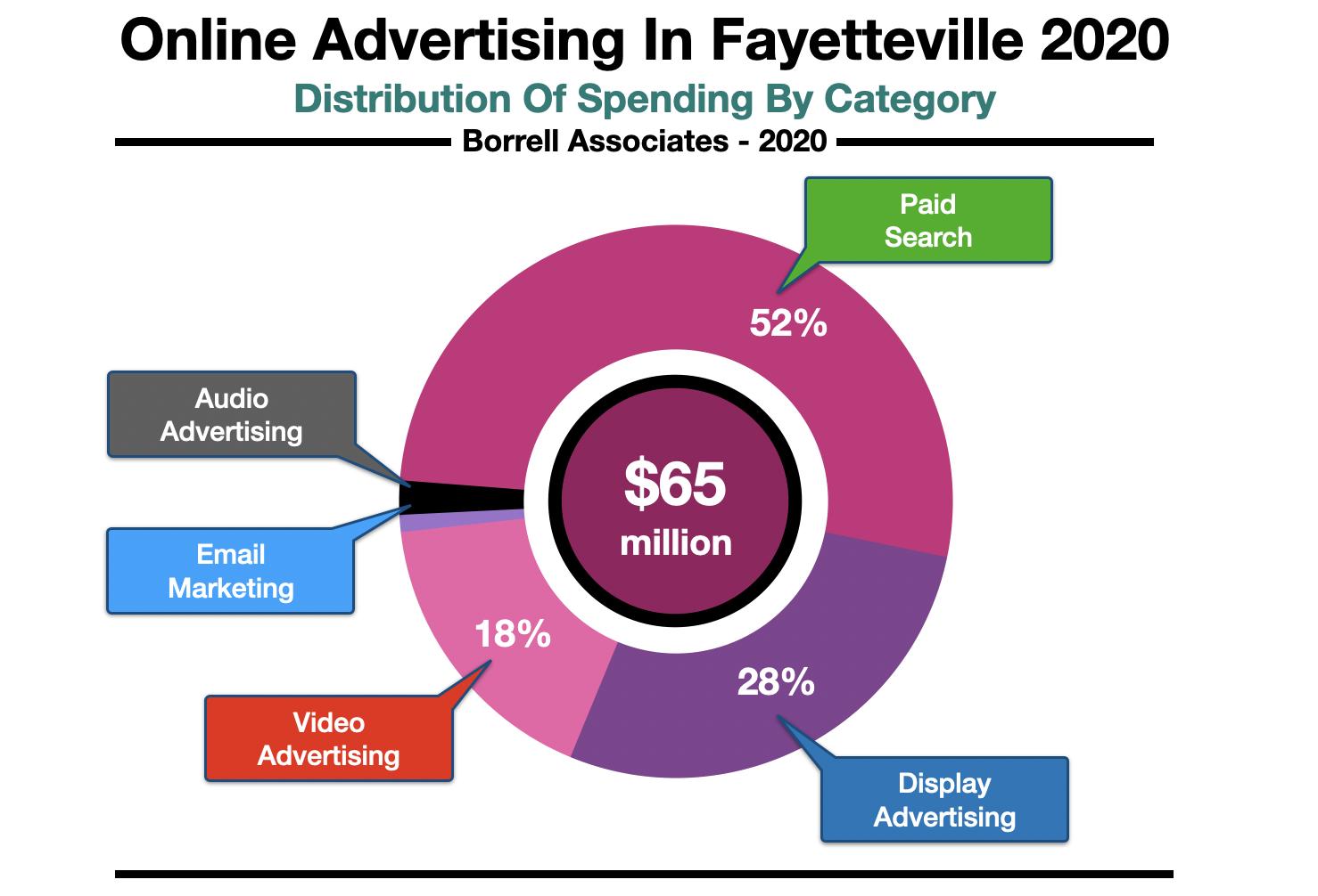 Advertising Online In Fayetteville Spending