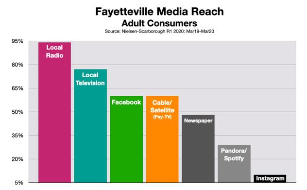 Advertising Reach Fayetteville radio 2020
