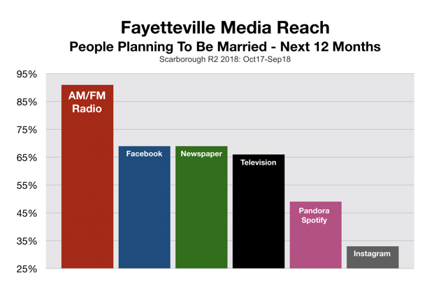 Wedding Advertising and Marketing Fayetteville