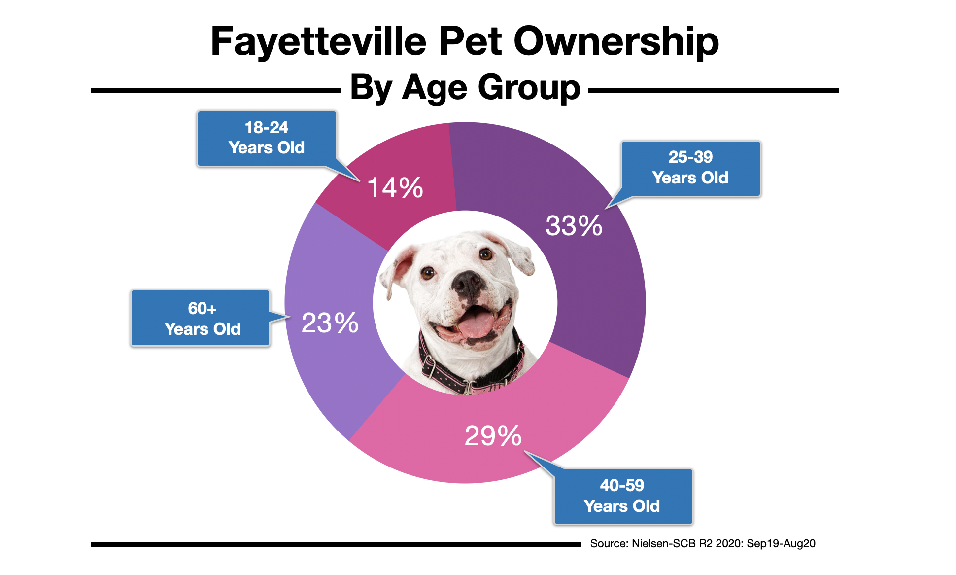 Advertising To Pet Owners In Fayetteville, NC 2021