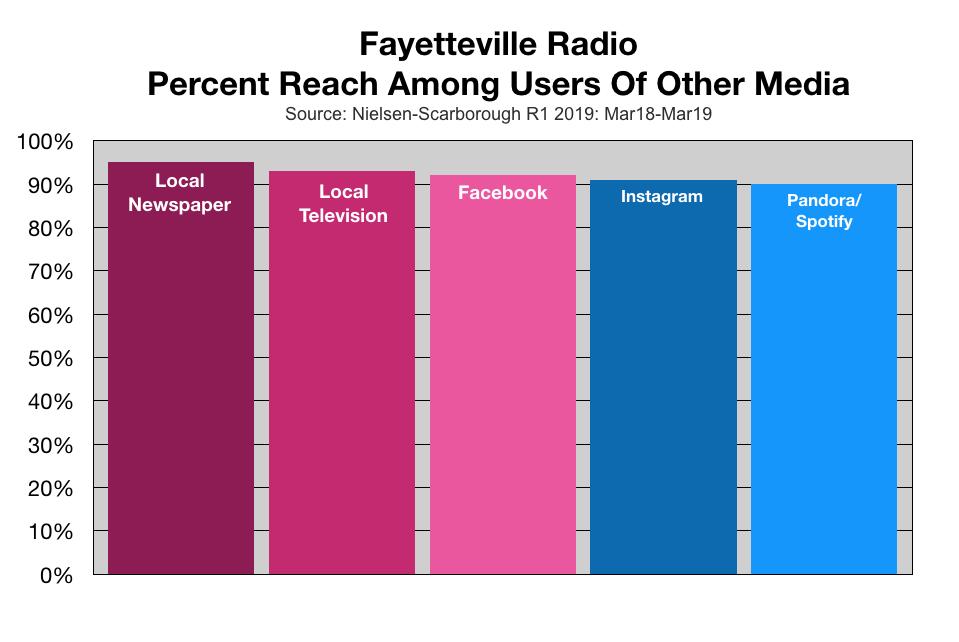 Advertising in Fayetteville Media Duplication