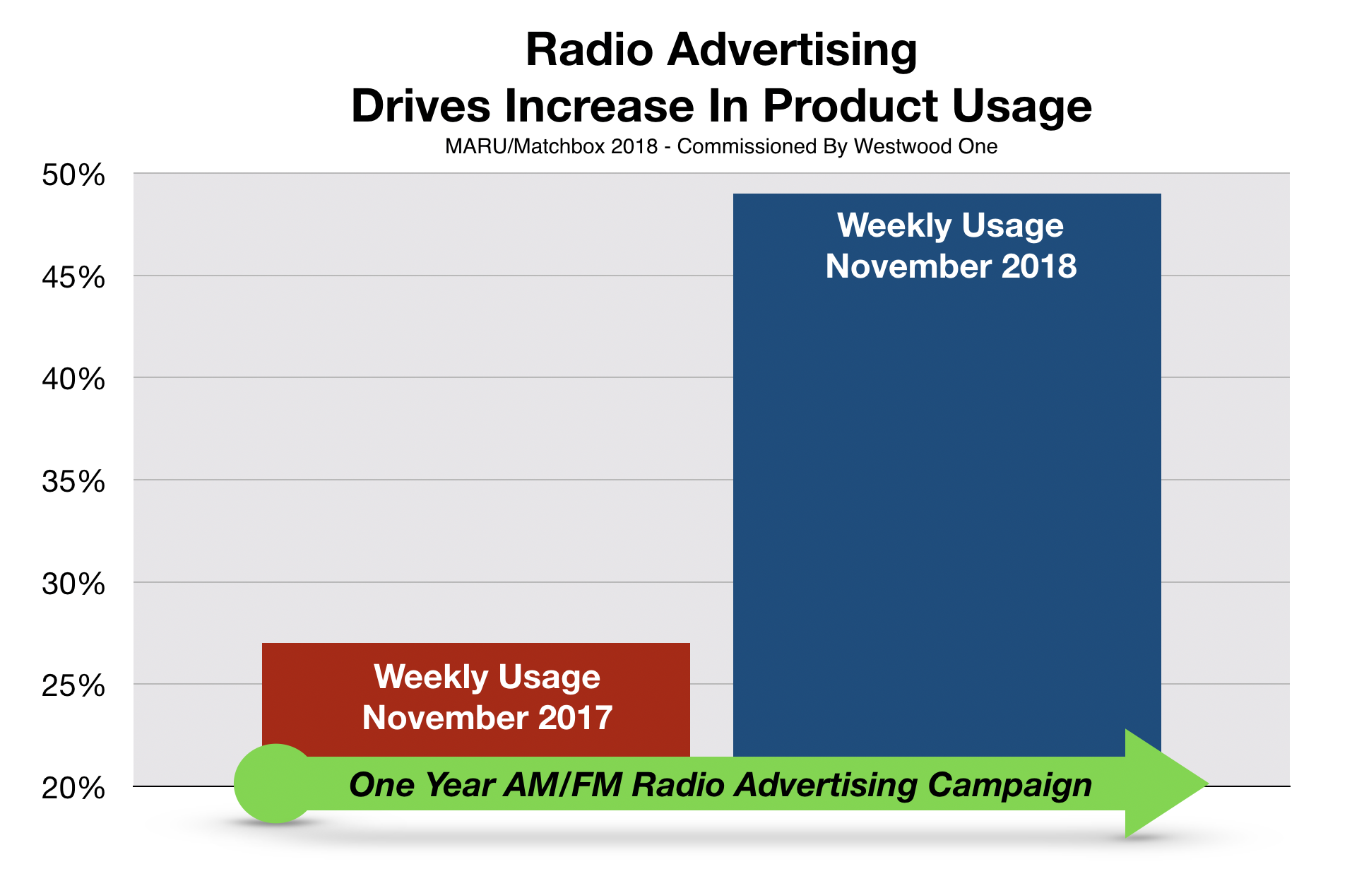 Advertising in Fayetteville Sales Results