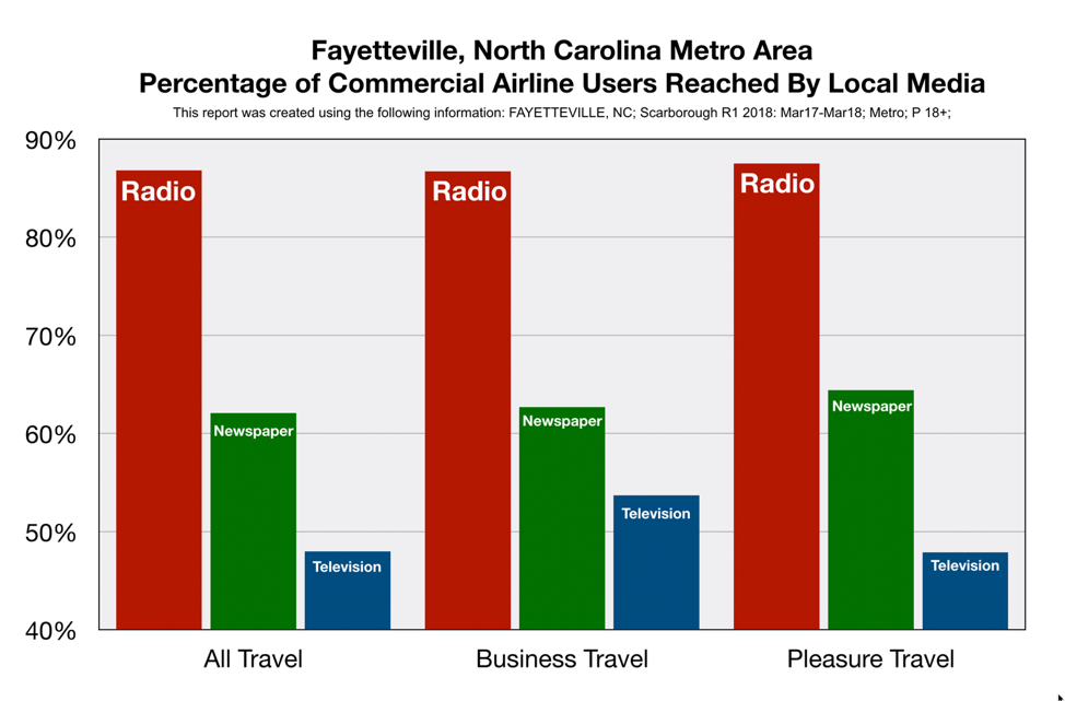Advertising on Fayetteville Radio Reaches Commercial Airline Users