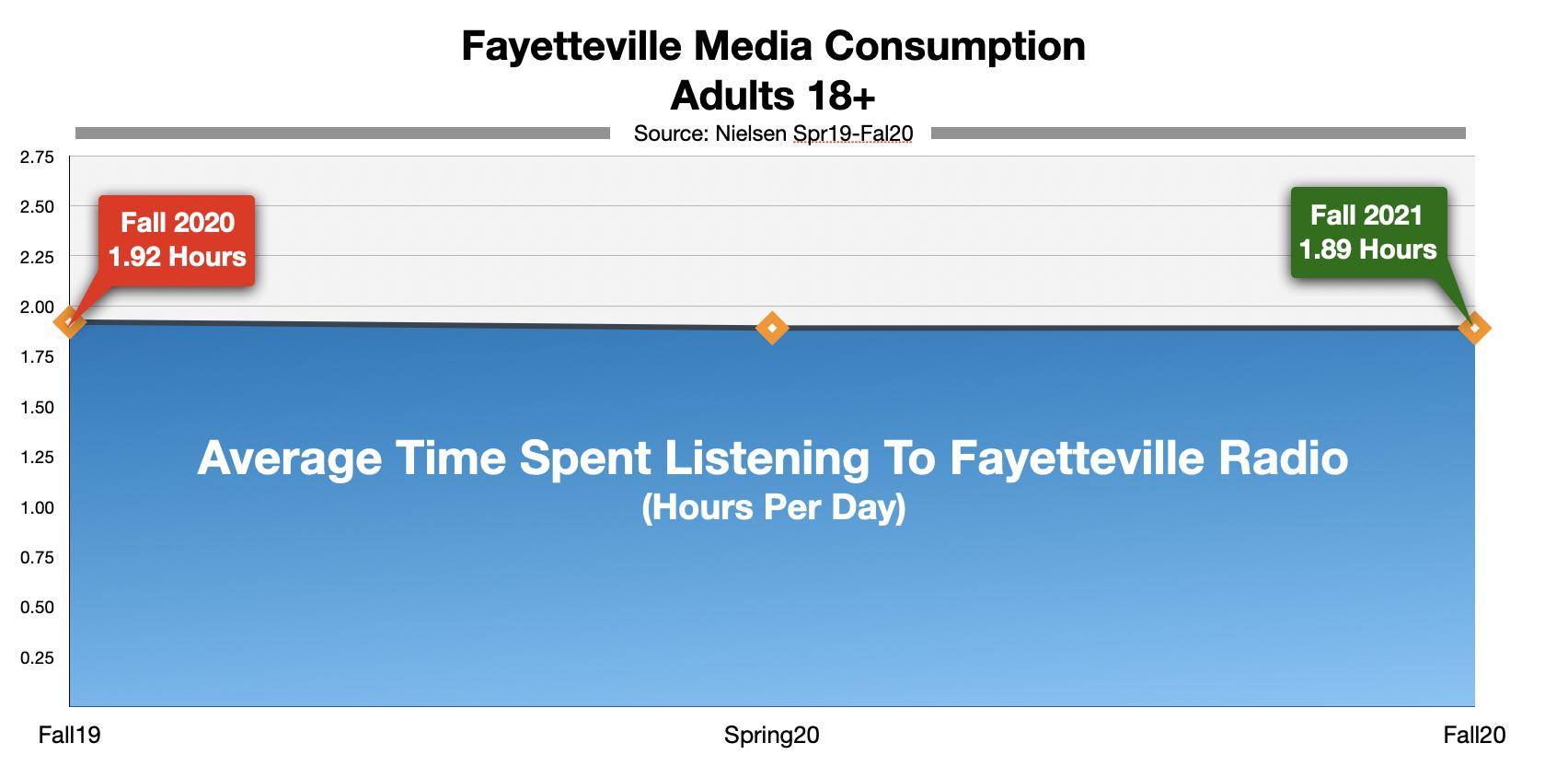 Advertising on Fayetteville Radio Time-Spent-Listening 2021