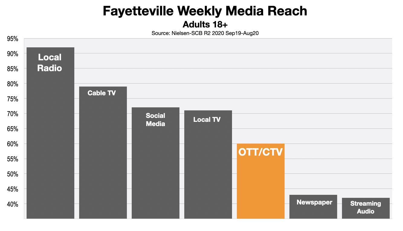 AdvertisingInFayetteville: OTT & CTV Viewing