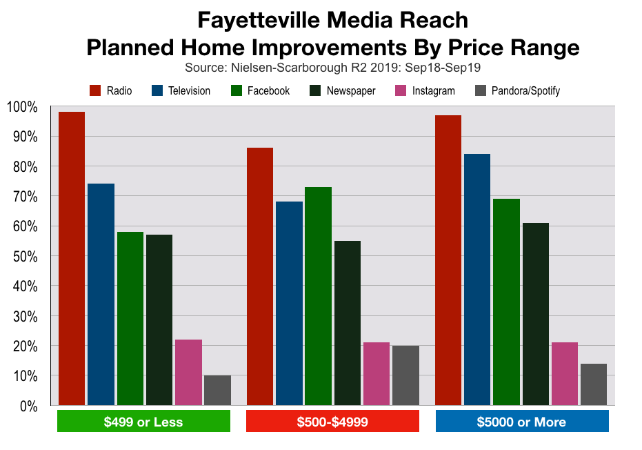 Consumer spending in  Fayetteville Home Improvement