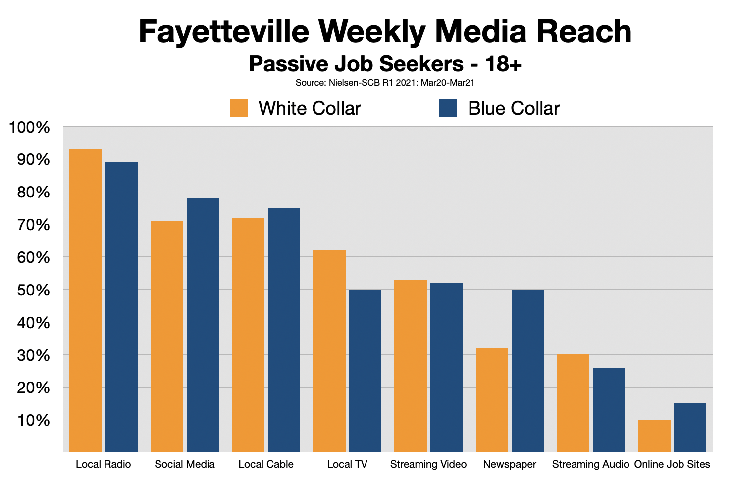 Employment Advertising Fayetteville 2021-Status