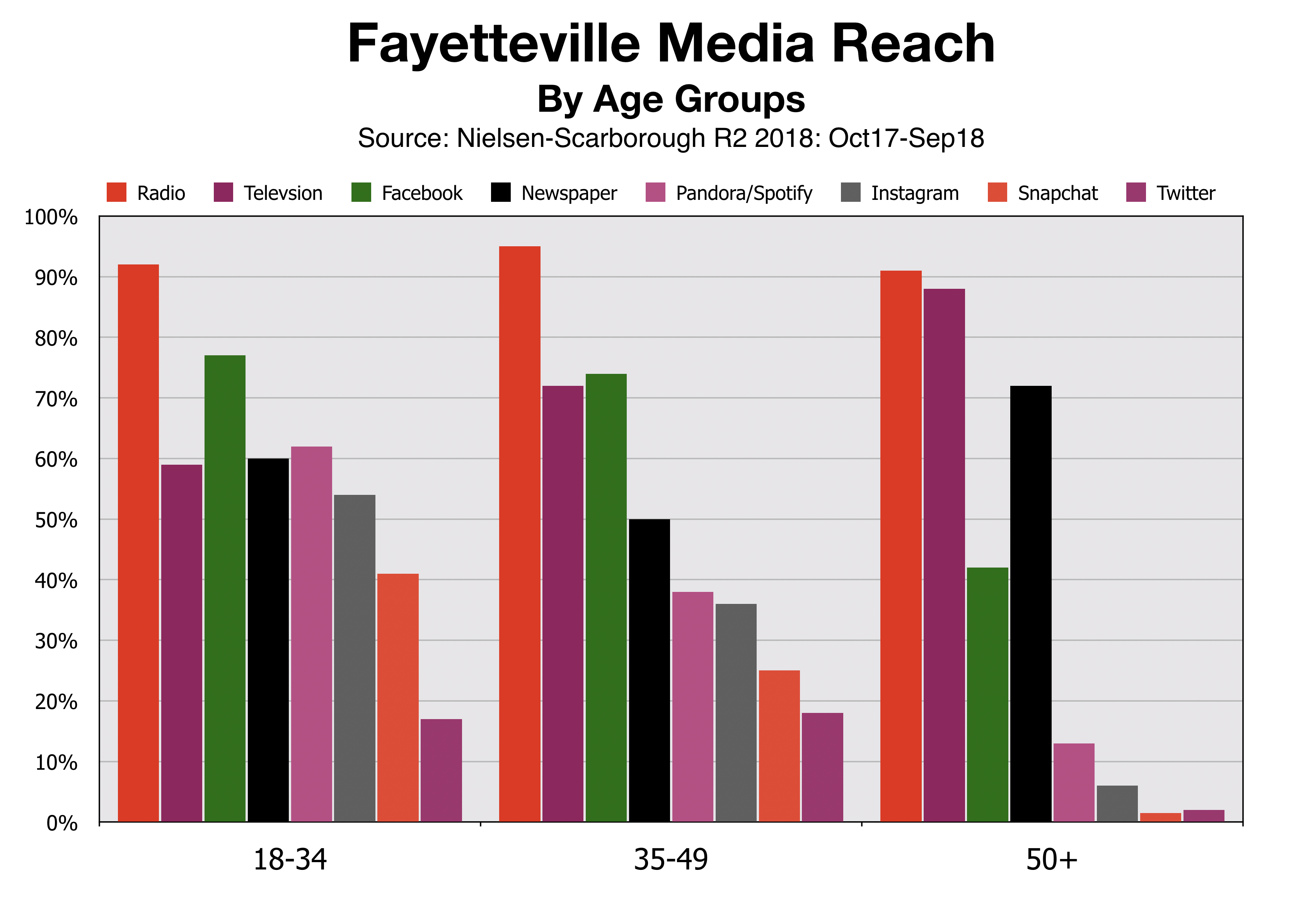 Fayetteville Advertising Reach By Age Group