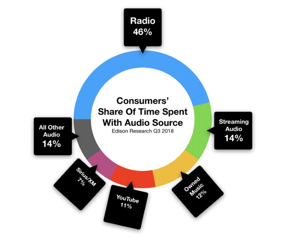 Fayetteville Consumer Share of Audio Time Spent With Radio