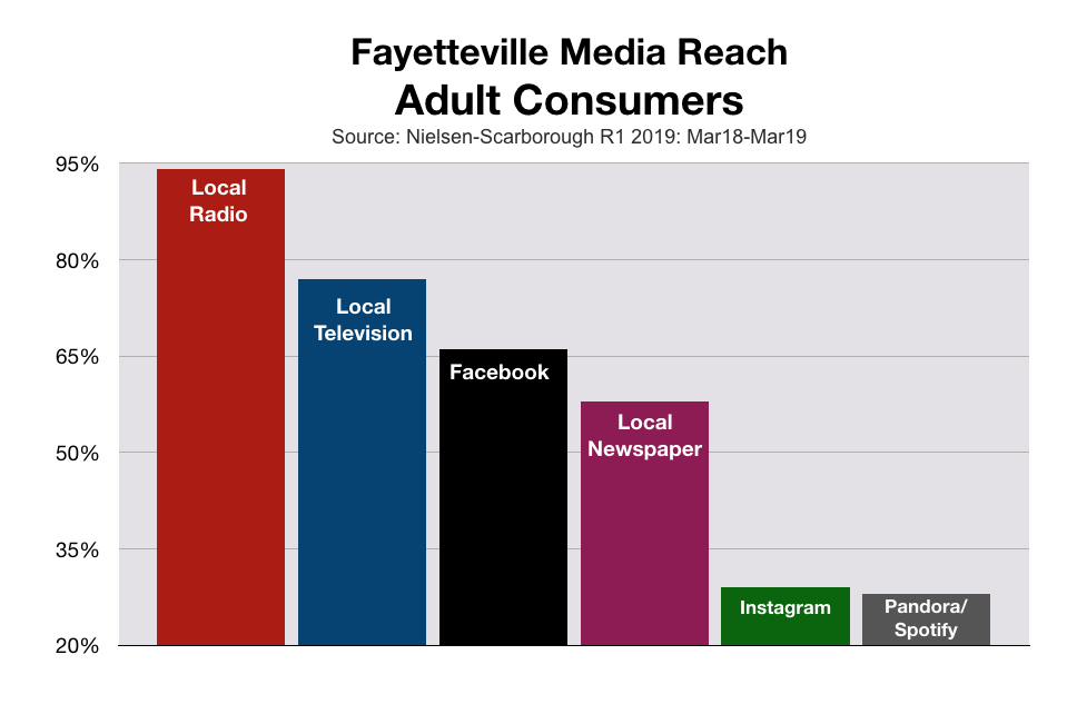 Fayetteville Media Reach By Percentage