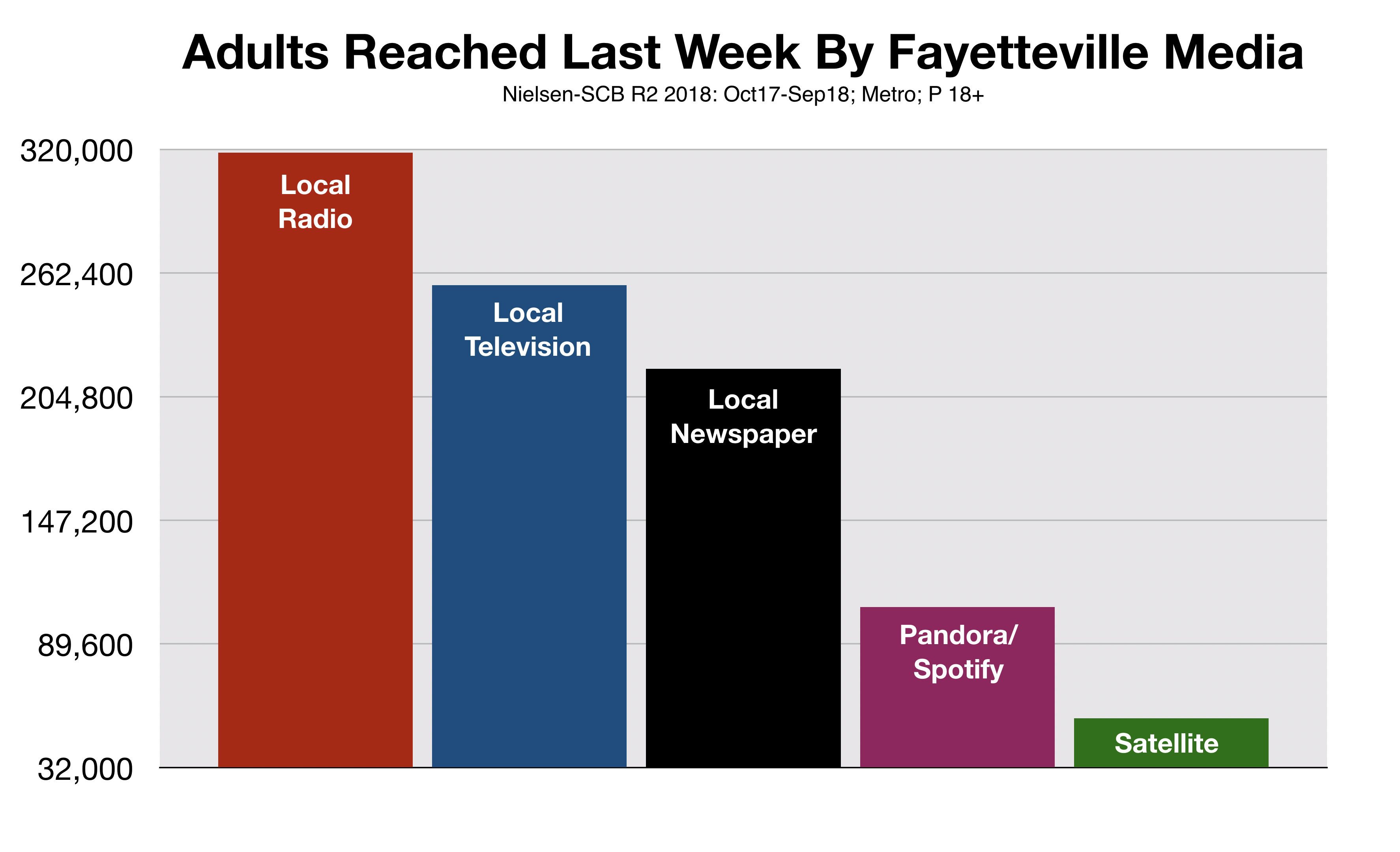 Fayetteville Media Reaching Including Sirius/XM