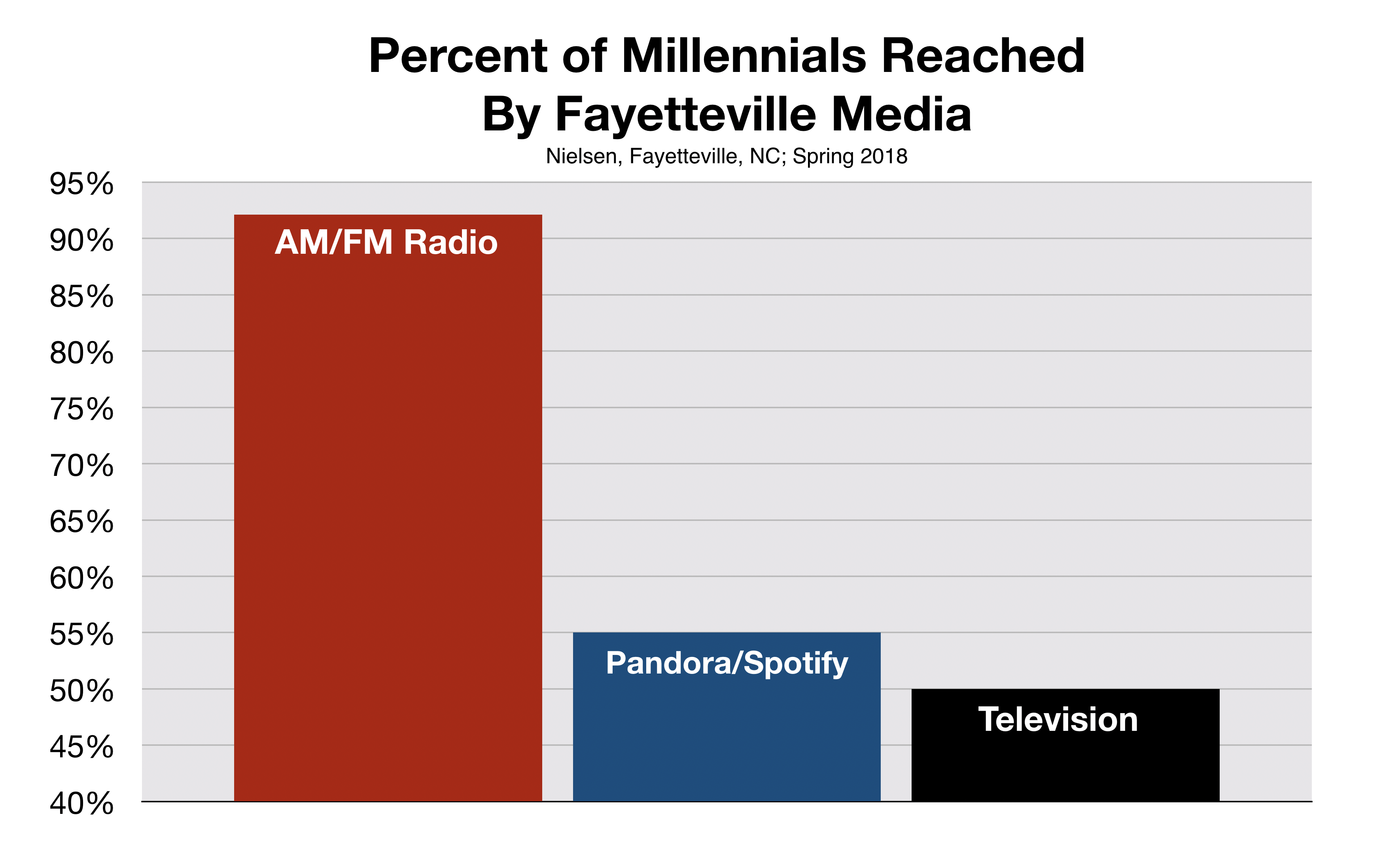 Fayetteville Radio Reaches Millennials including Pandora and Spotify