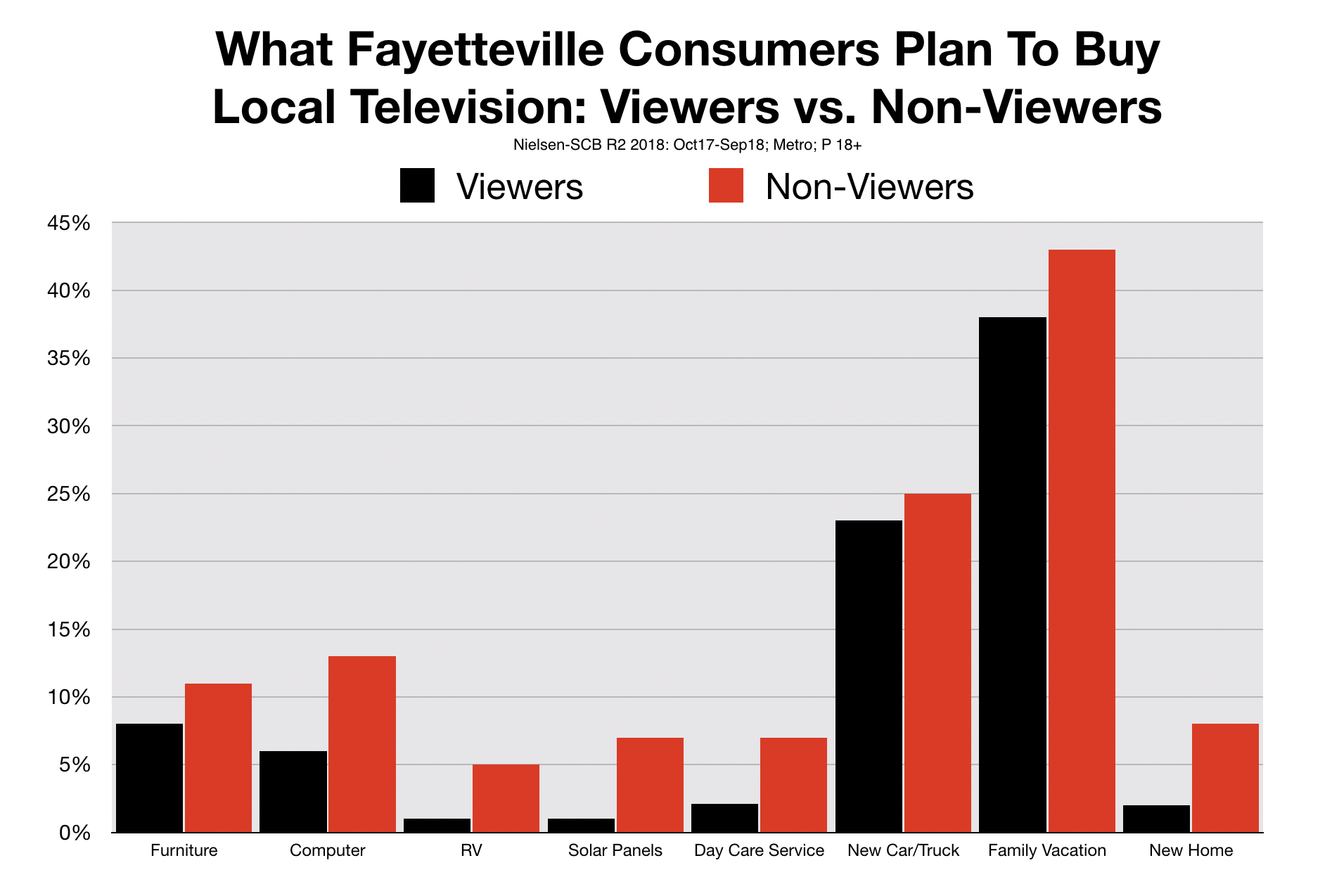 Fayetteville TV Advertising Consumer Profile