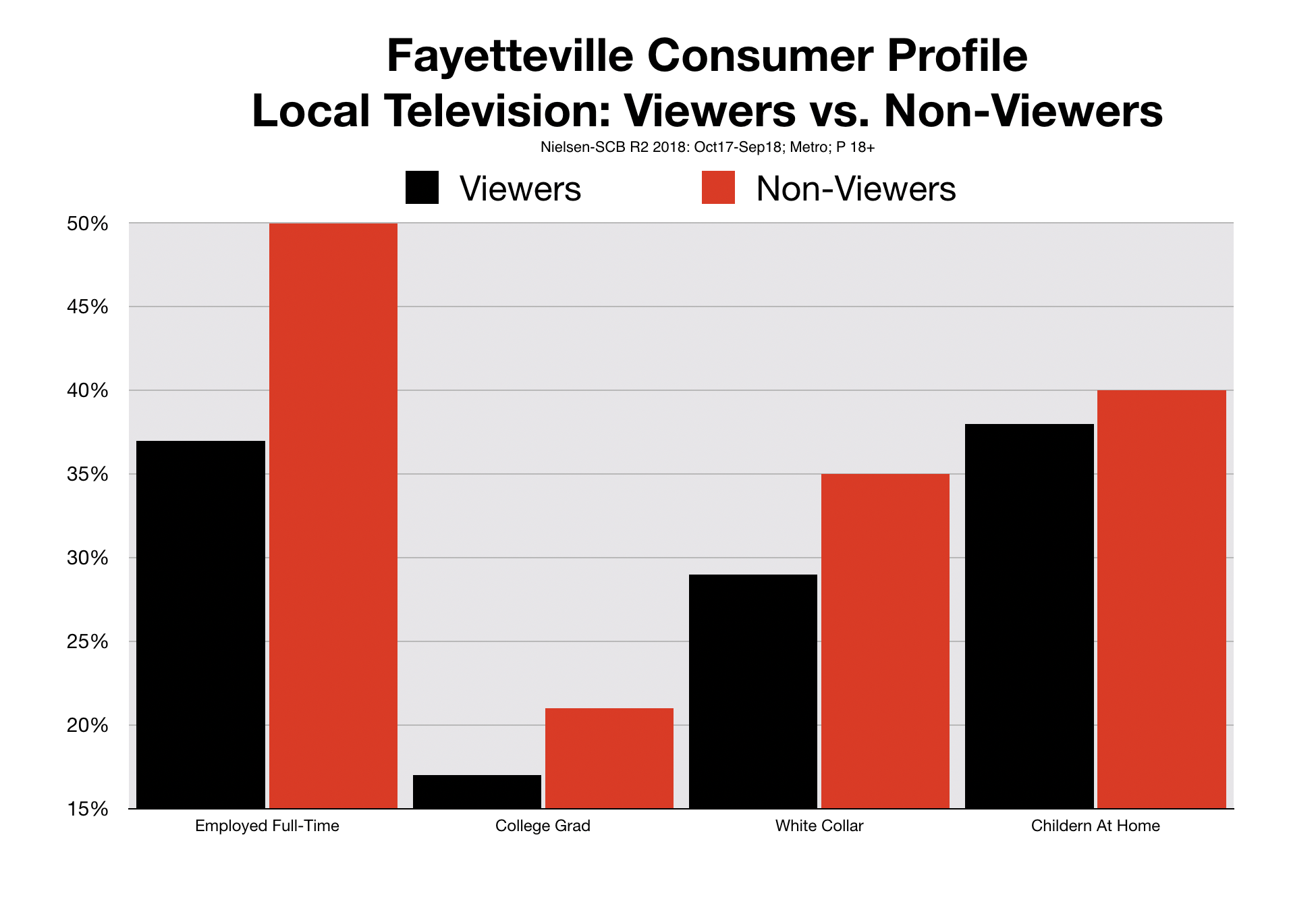 Fayetteville Television Advertising Viewer Profile