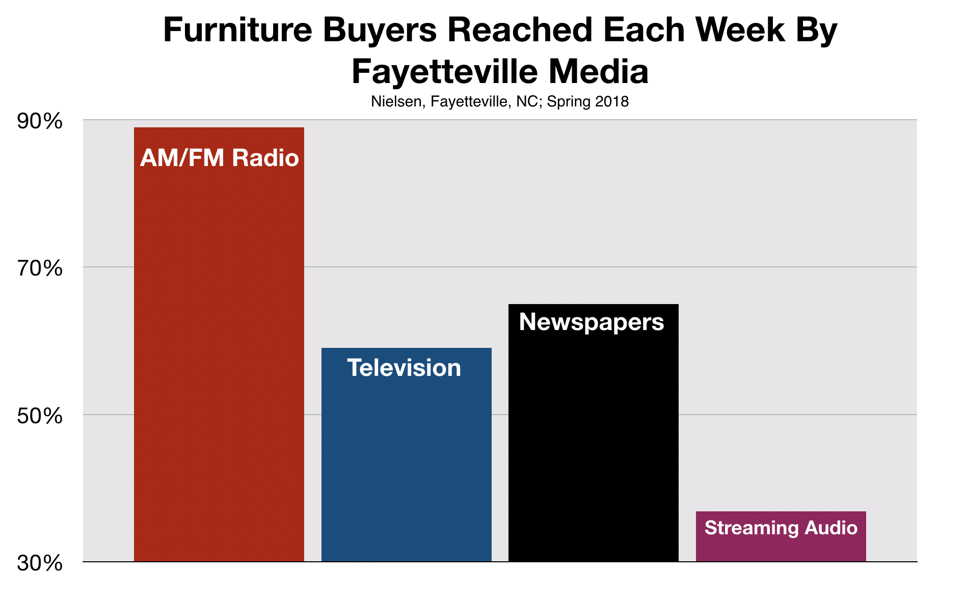 Furniture Buyers Reached By Advertising On Fayetteville radio.