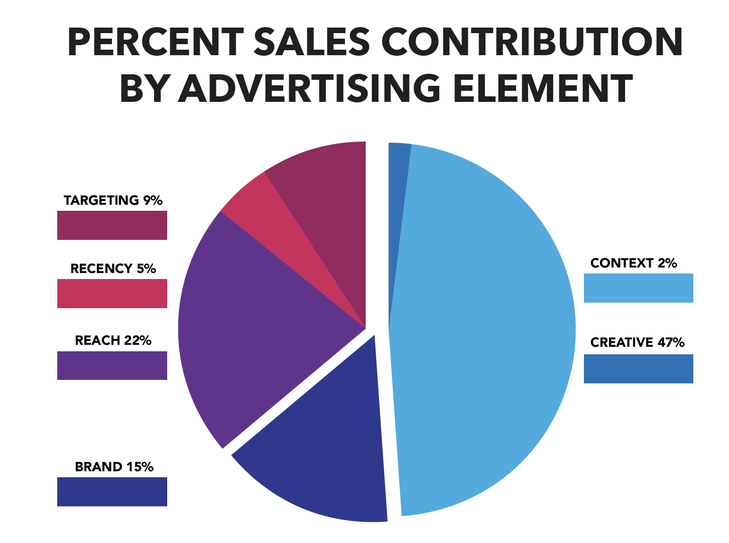How Commercials on Fayetteville Radio Affect Sales