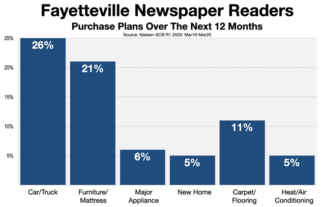 How To Advertising In The Newspaper Fayetteville Observer (North Carolina)