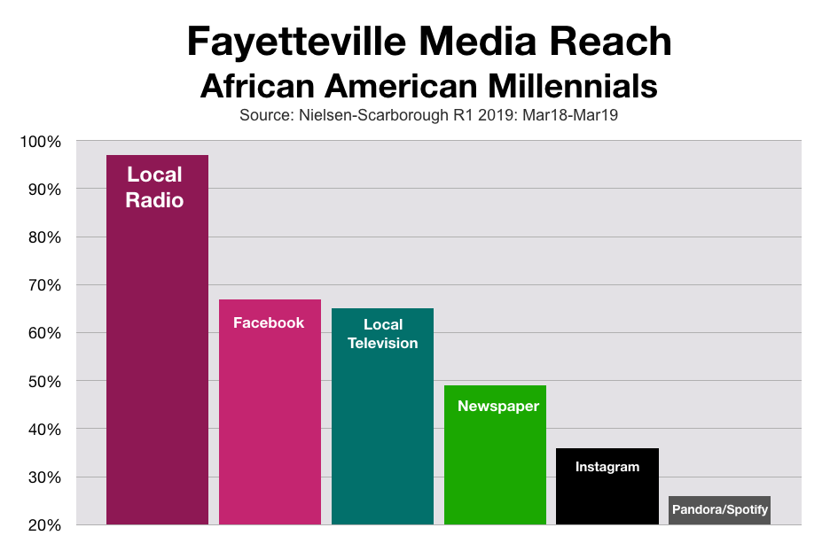 Marketing To Black Consumers in Fayetteville Millennials