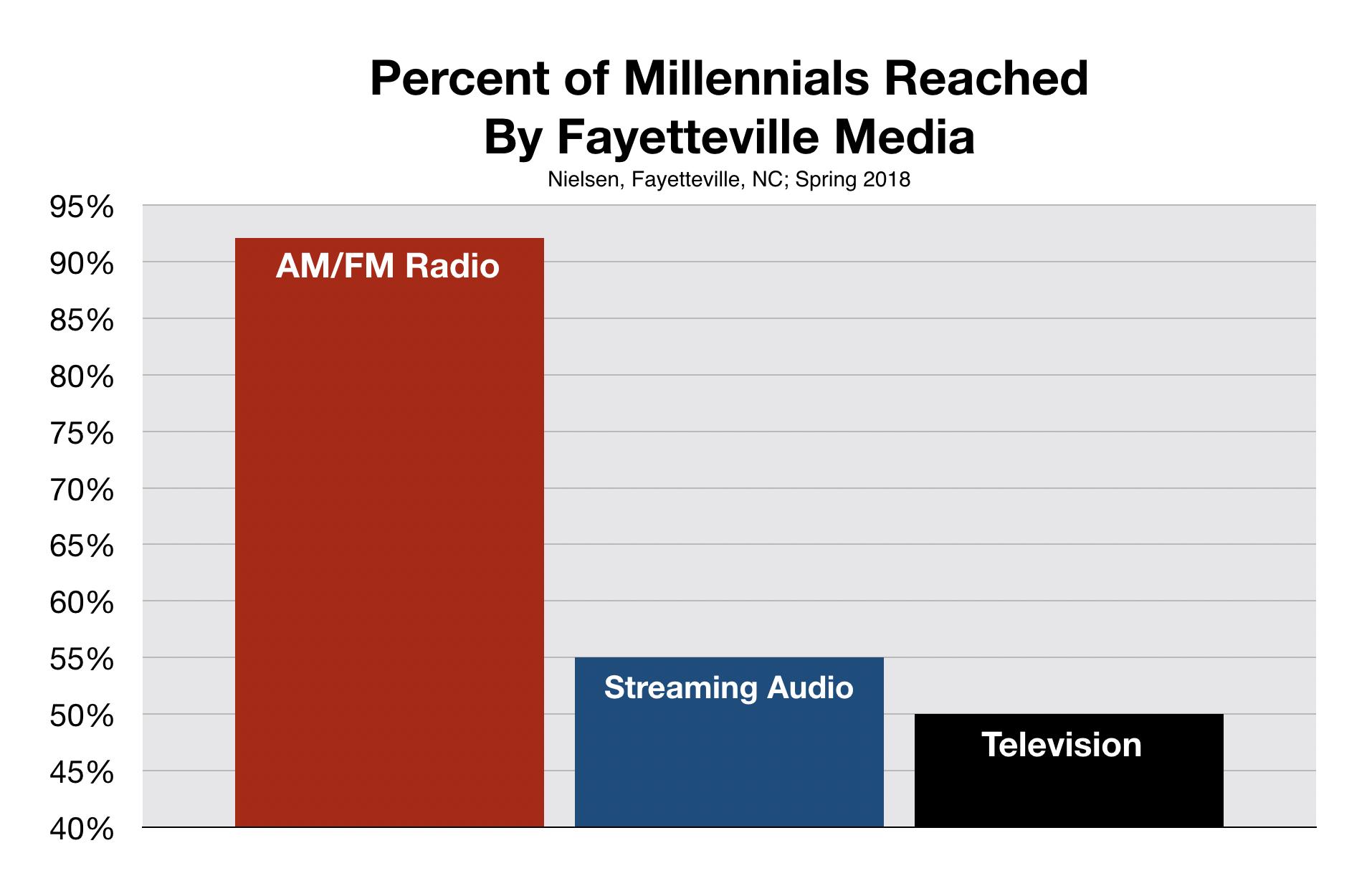 Millennials listen to Fayetteville radio