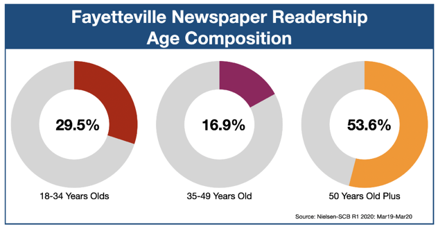 Newspaper Advertising In Fayetteville North Carolina