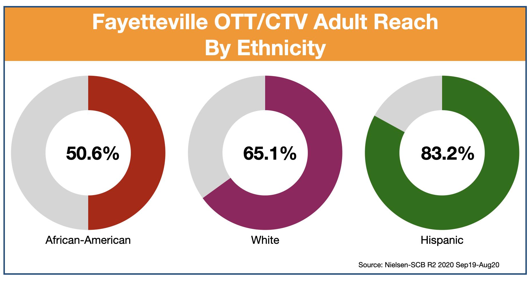 OTT & CTV advertising in Fayetteville Ethnic