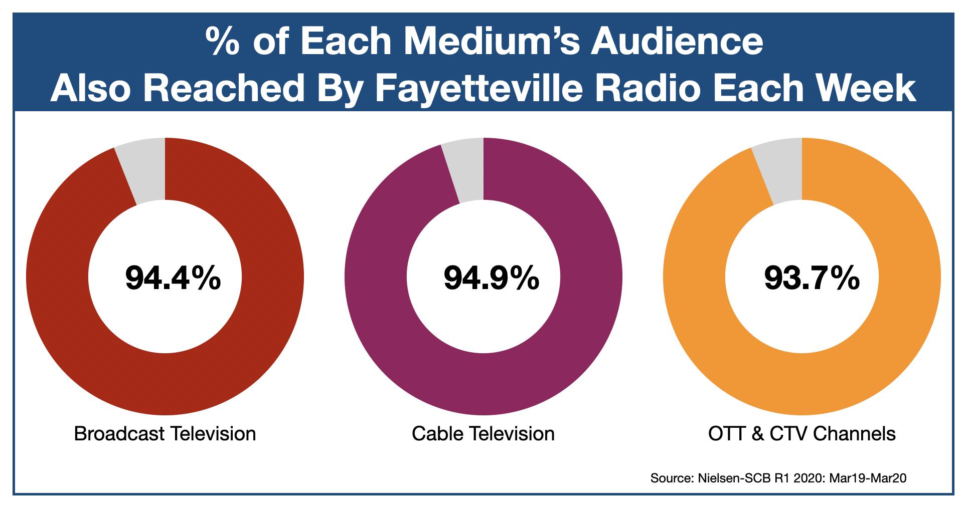 OTT & CTV advertising in Fayetteville