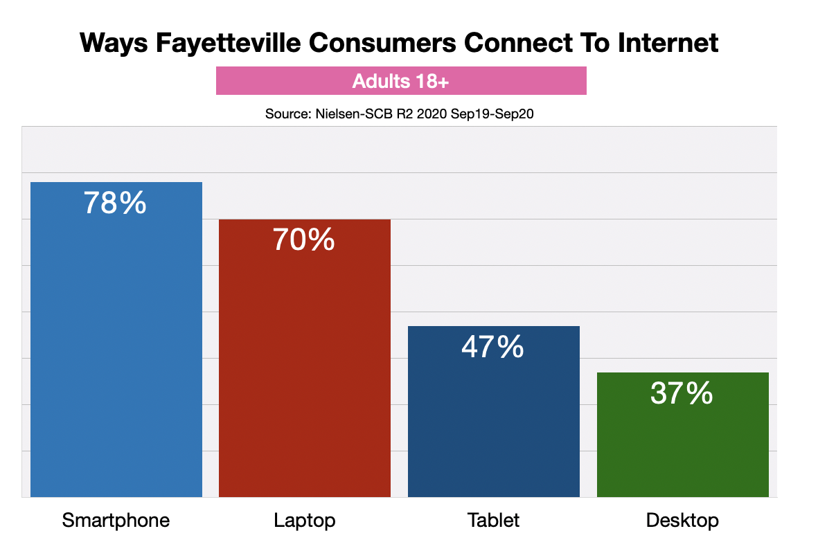 Online Advertising In Fayetteville Devices