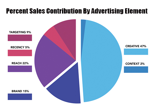 Advertise In Fayetteville Drives Sales