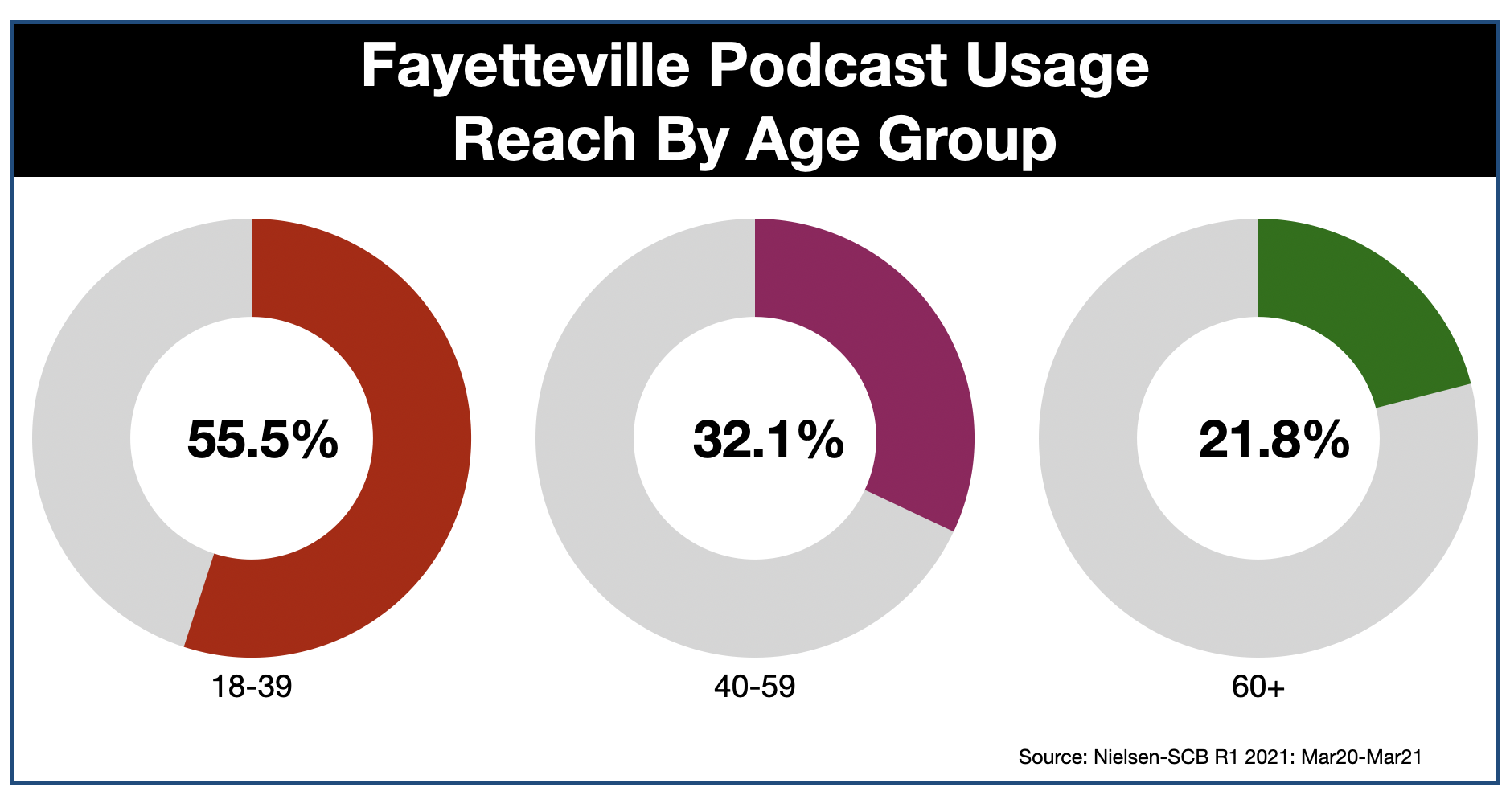 Podcast Advertising In Fayetteville AGE