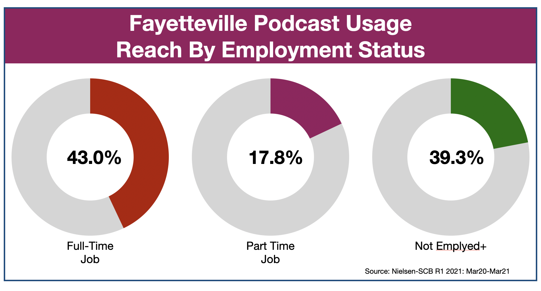 Podcast Advertising In Fayetteville Employment