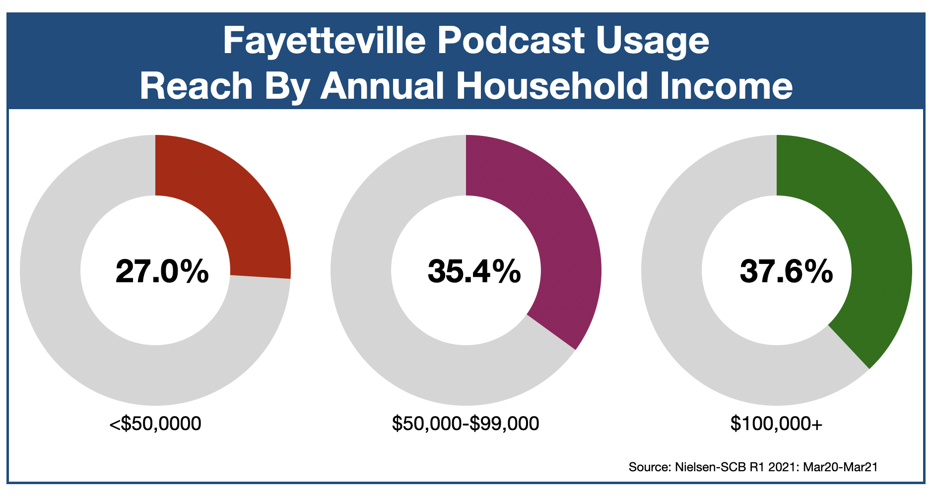 Podcast Advertising In Fayetteville Income