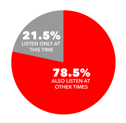 Advertise On Fayetteville Audience Listening Habits
