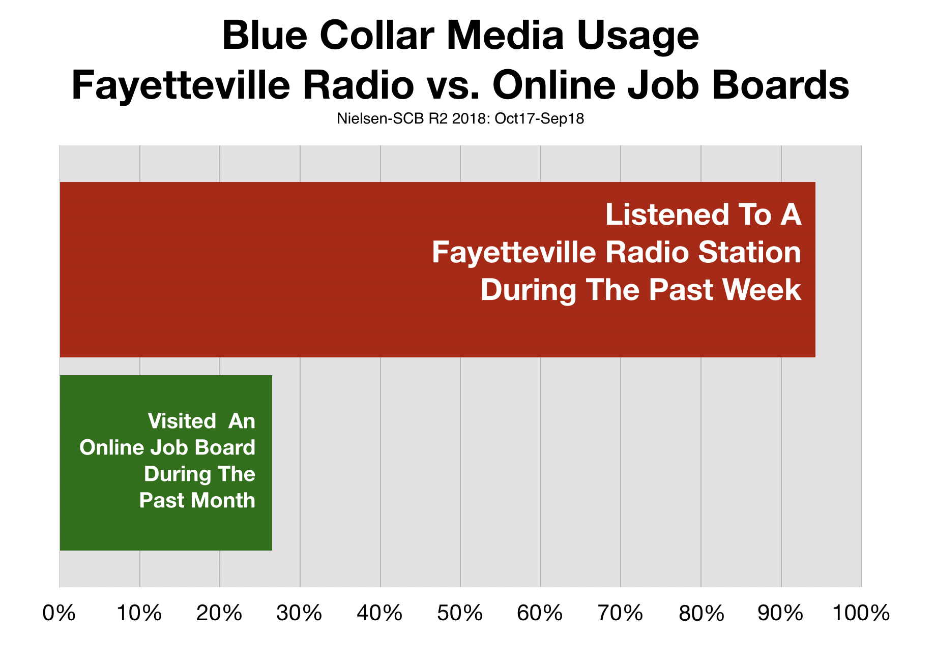 Reach of Fayetteville Radio vs. Online Job Boards