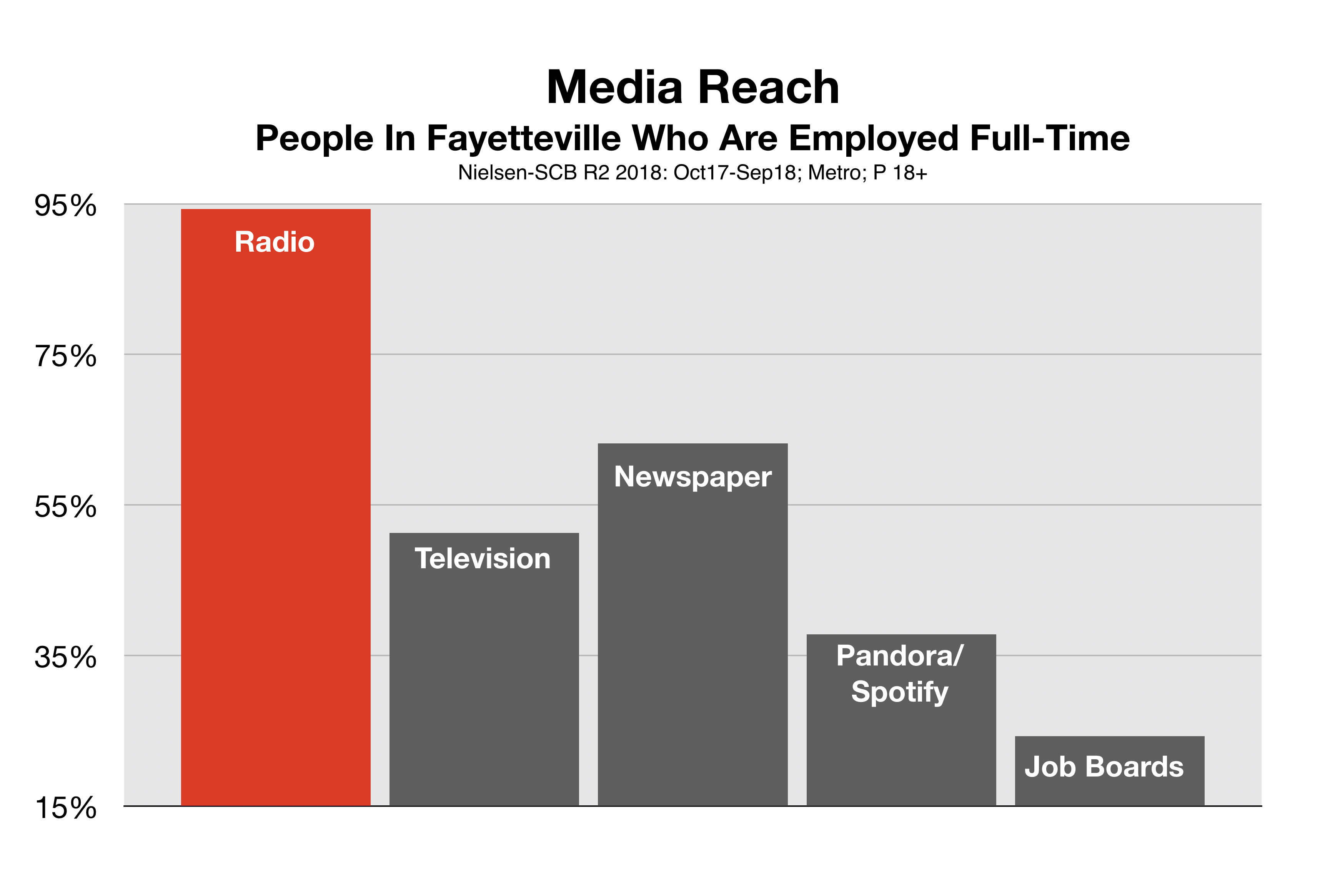 Recruitment Advertising Fayetteville Passive Job Seekers