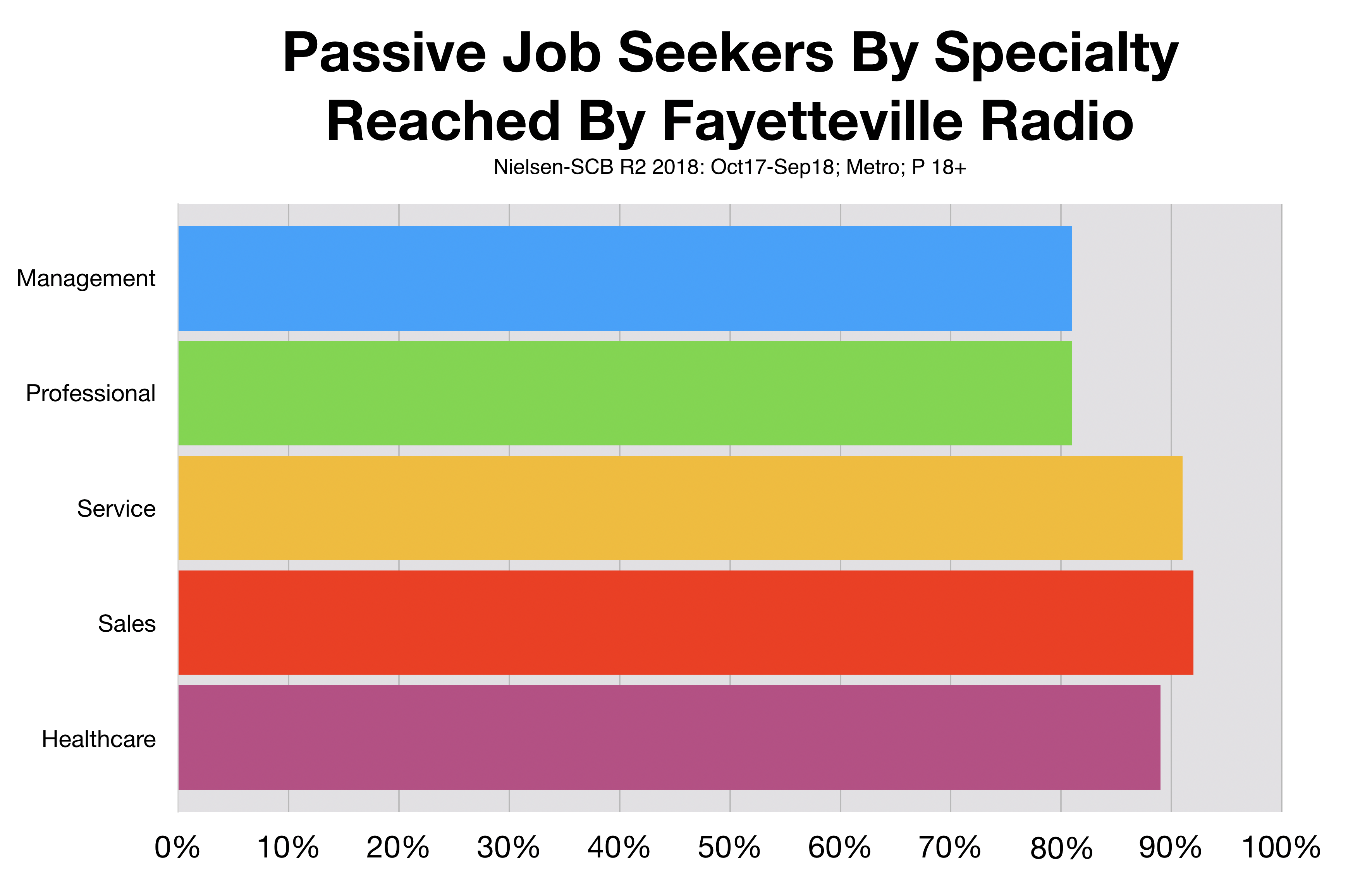Recruitment Advertising Fayetteville Radio Job Type