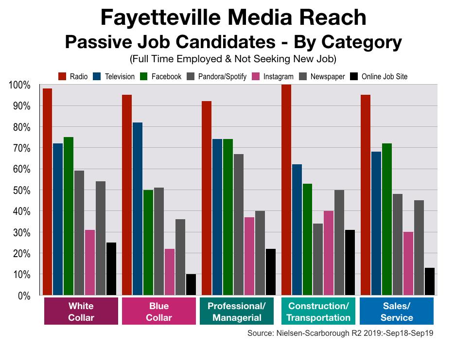 Recruitment Advertising in Fayetteville Job Categories