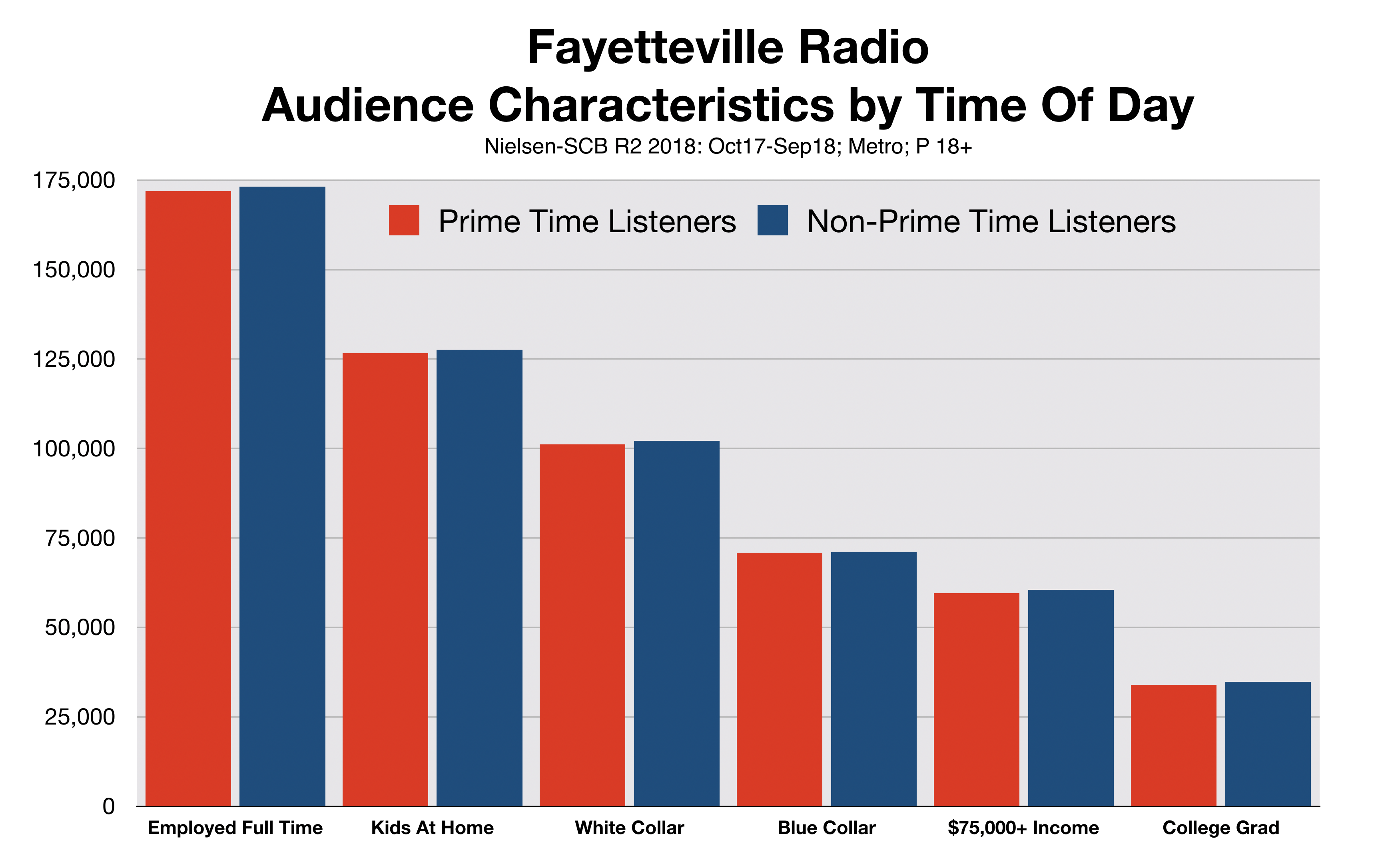 Advertise In Fayetteville Time of Day