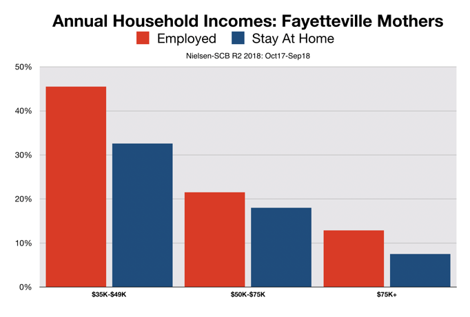 Fayetteville Working Mothers Income